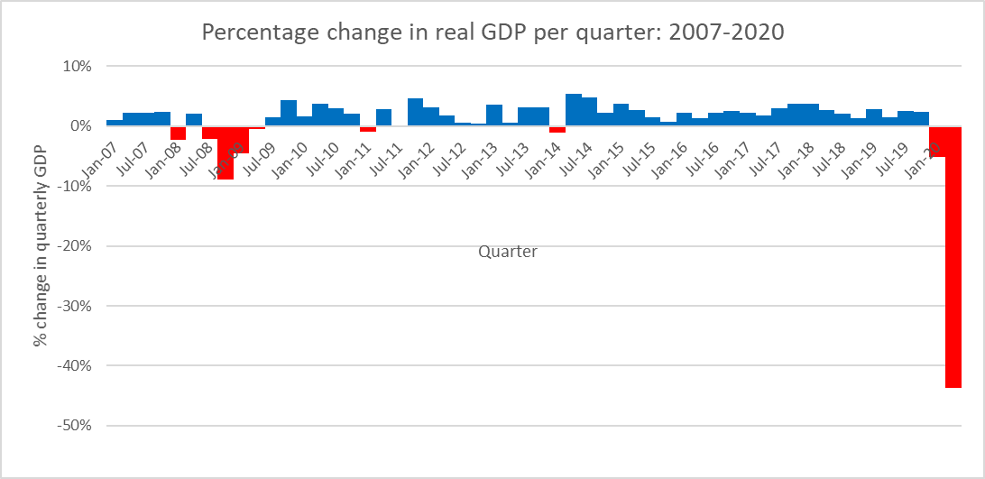 Percentage change in real GDP per quarter: 2007-2020