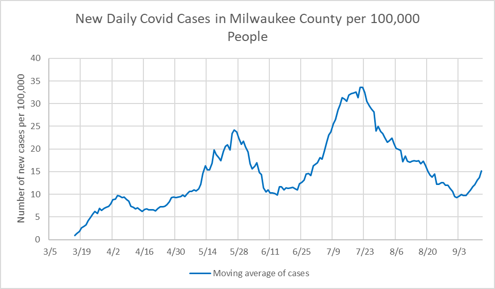 New Daily COVID-19 Cases in Milwaukee County per 100,000 People