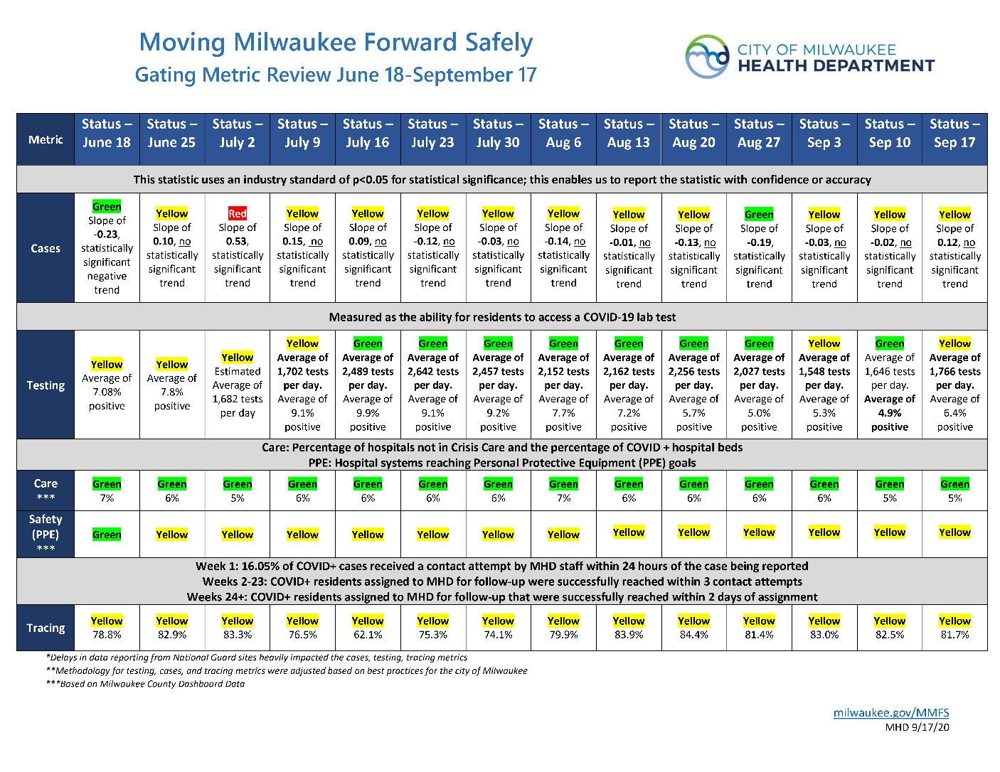 The City of Milwaukee Phase 4.1 Order Update