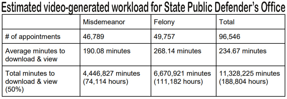 Estimated video-generated workload for State Public Defender's Office