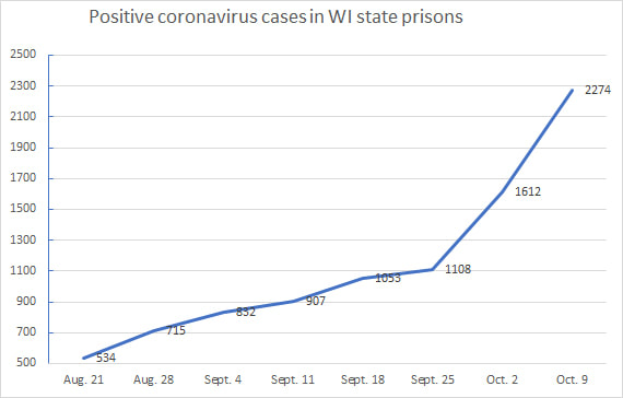 Positive coronavirus cases in WI state prisons. Source: Wisconsin Department of Corrections