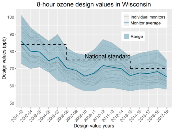 The DNR's 2020 Air Quality Trends Report confirms decreasing concentrations of most pollutants across the state. / Photo Credit: Wisconsin DNR