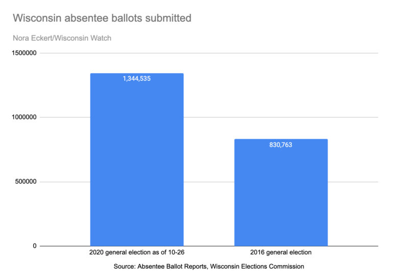 Wisconsin absentee ballots submitted