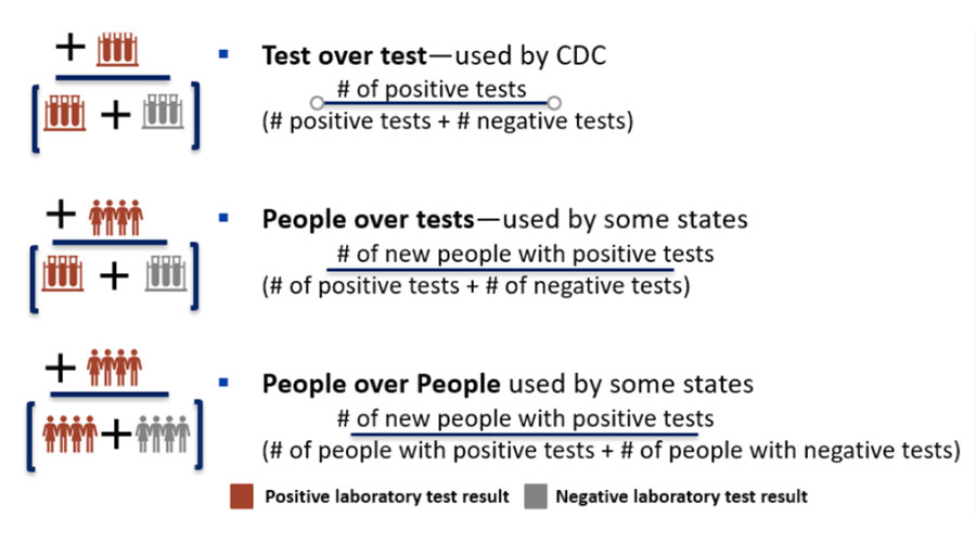 A CDC infographic illustrates three methods to calculate percent positivity of COVID-19 laboratory tests. Centers for Disease Control and Prevention