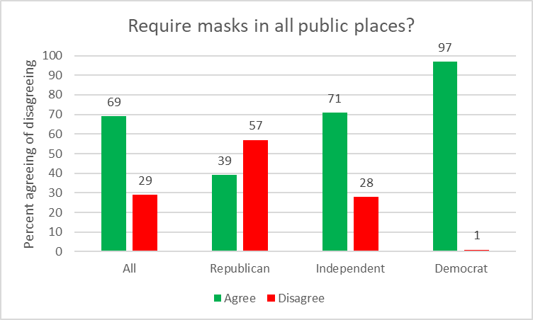 Require masks in all public places?