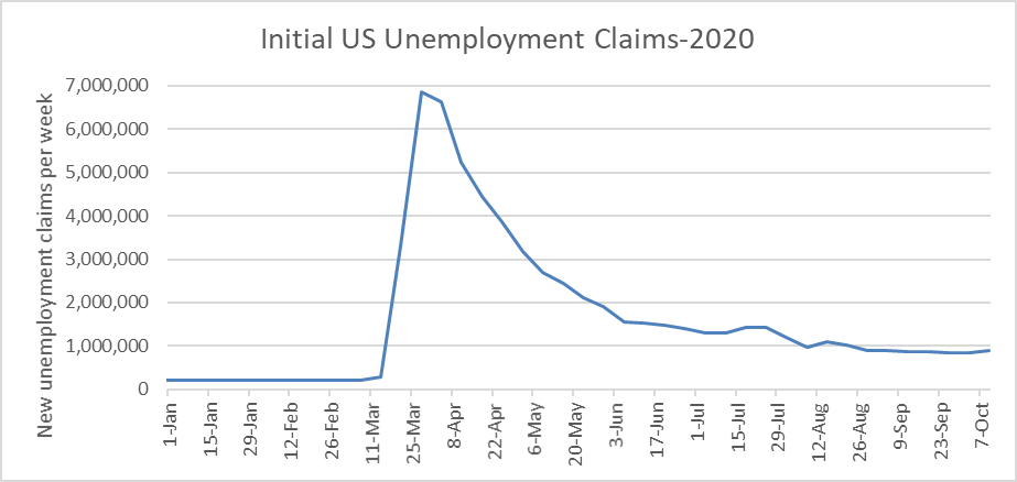 Initial US Unemployment Claims-2020