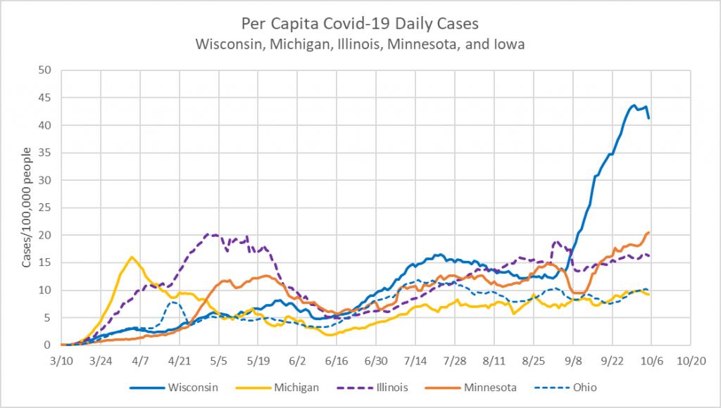 Per Capita COVID-19 Daily Cases - Wisconsin, Michigan, Illinois, Minnesota and Iowa