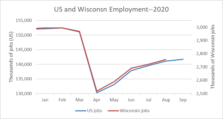 US and Wisconsin employment 2020