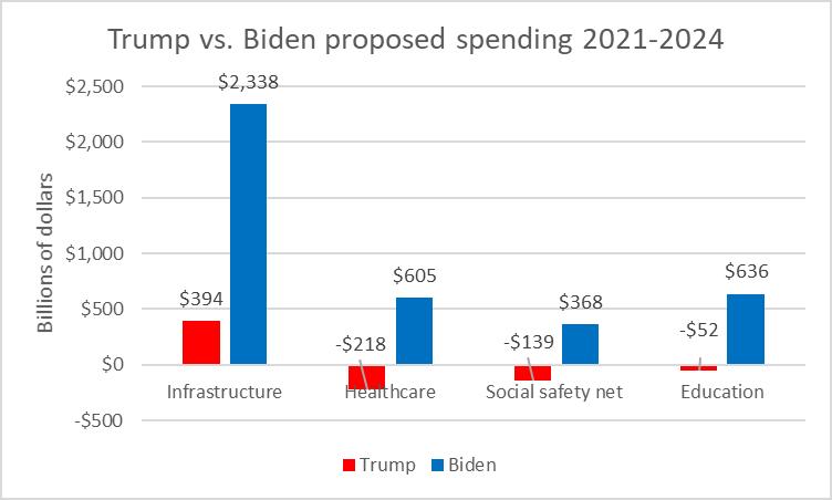 Trump vs. Biden proposed spending 2021-2024