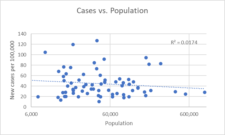 Cases vs. Population