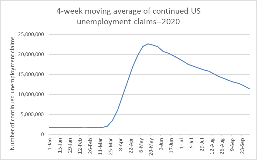 4-week moving average of continued US unemployment claims-2020
