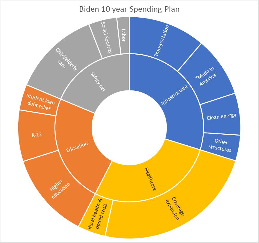 Biden 10 year Spending Plan