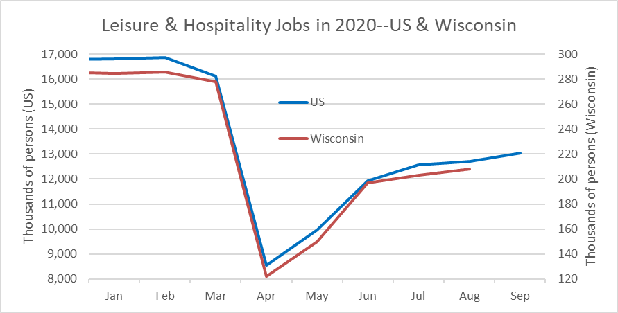 Leisure & hospitality jobs in 2020--US & Wisconsin
