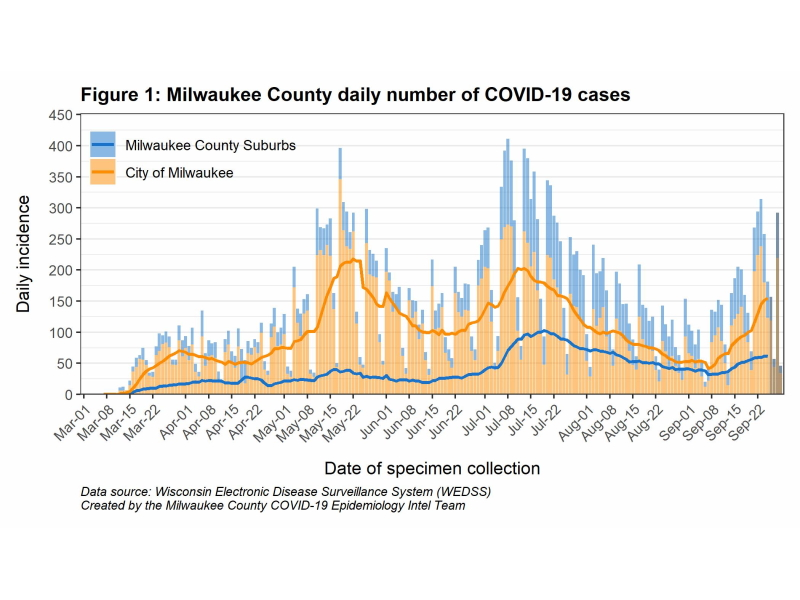 Cases of COVID-19 going up in Milwaukee County.