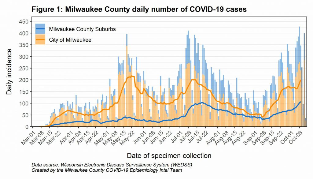 Milwaukee County Daily number of COVID-19 cases.