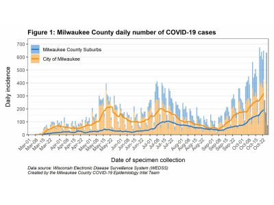 MKE County: COVID-19 Trending Terribly in Milwaukee