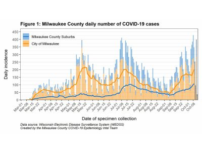 MKE County: Rapid Increase of COVID-19 in Milwaukee