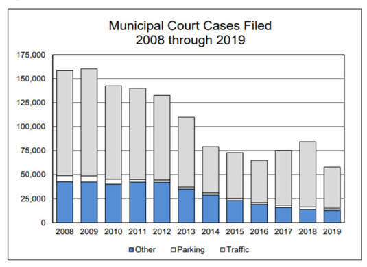 Municipal Court Cases Filed 2008 through 2019. Source: City of Milwaukee Proposed 2021 budget.