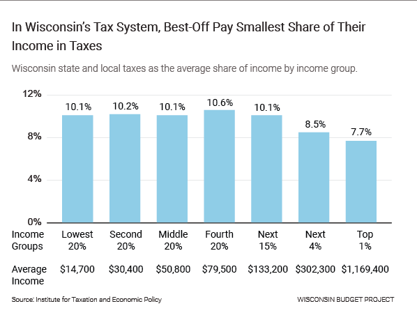 In Wisconsin's tax system, best-off pay smallest share of their income in taxes.