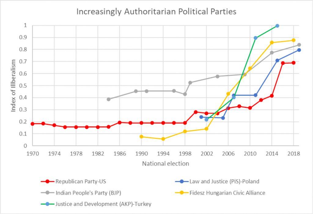Increasingly Authoritarian Political Parties