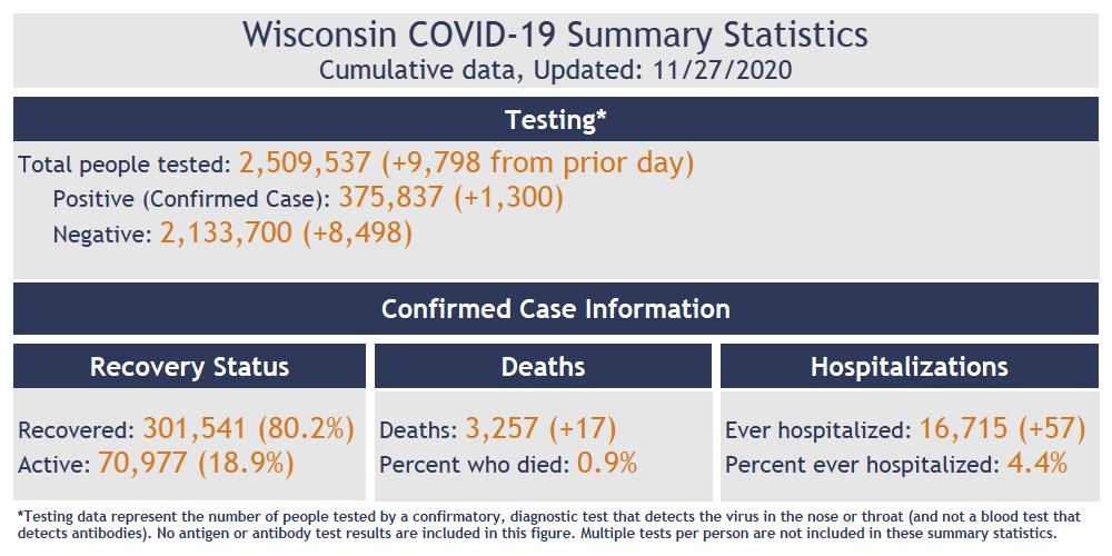 Data from DHS website