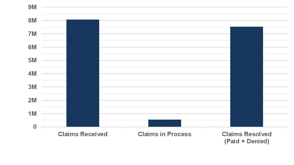 Weekly Claims March 15, 2020 - November 14, 2020