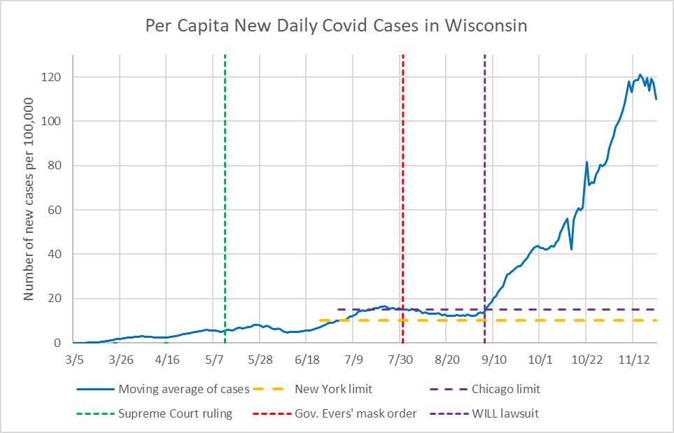 Per Capita New Daily COVID-19 Cases in Wisconsin