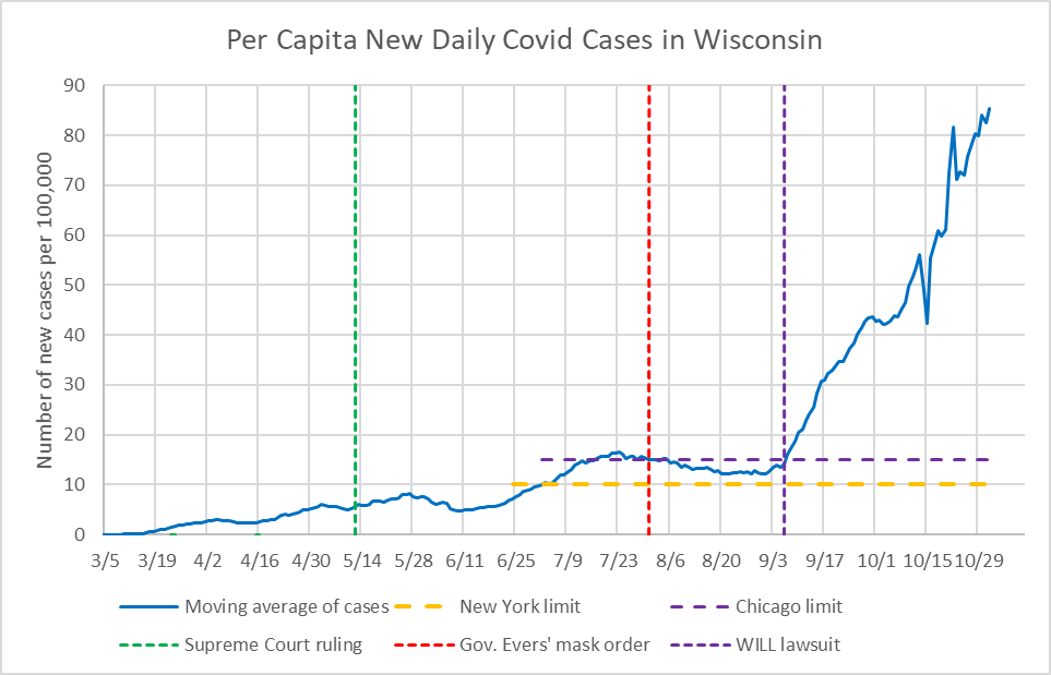 Per Capita New Daily COVID-19 Cases in Wisconsin
