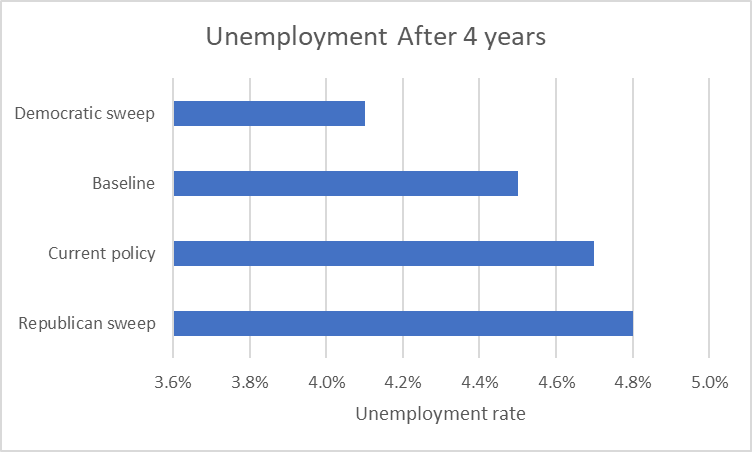 Unemployment After 4 Years
