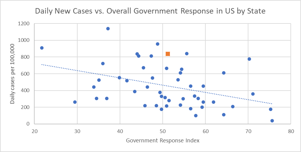 Daily New Cases vs. Overall Government Response in US by State