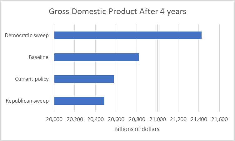 Gross Domestic Product After 4 Years