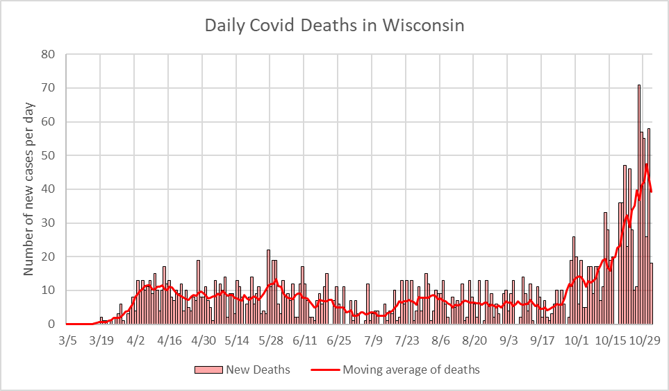 Daily COVID-19 Deaths in Wisconsin