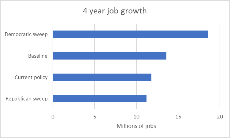 4 Year Job Growth
