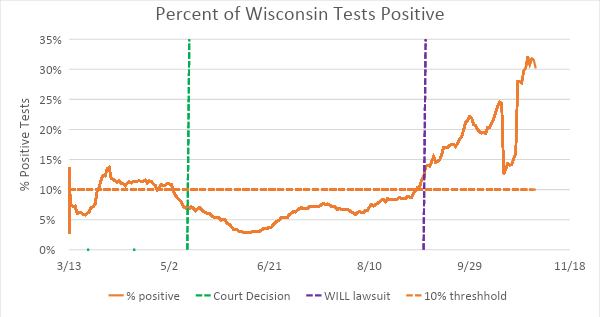 Percent of Wisconsin Tests Positive