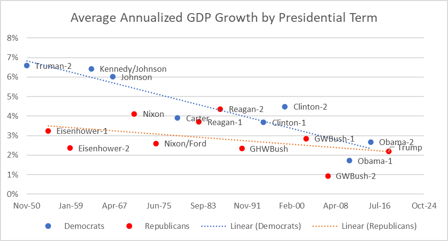 Average Annualized GDP Growth by Presidential Term