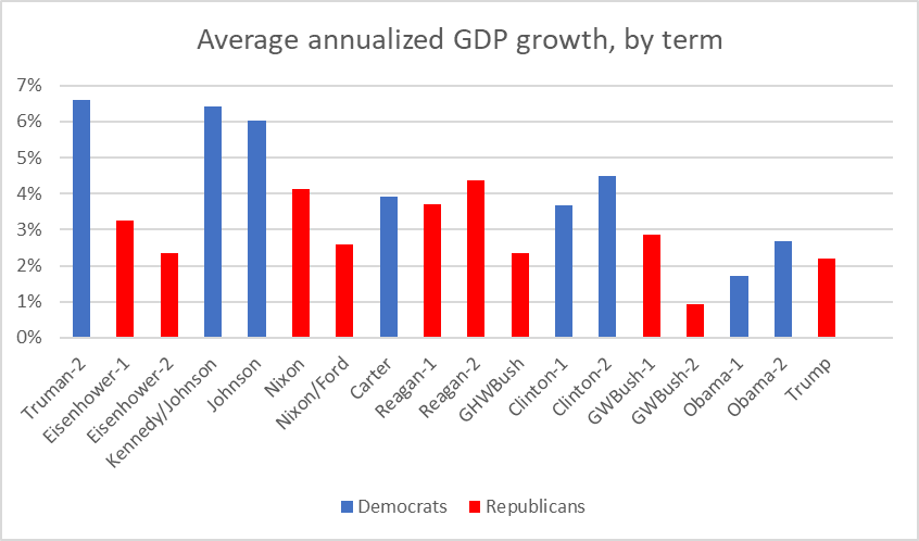 Average Annualized GDP Growth, by Term