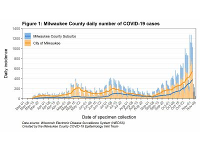 MKE County: Spread of COVID-19 Accelerating