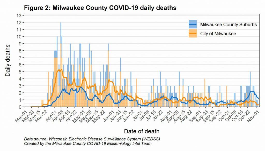 Milwaukee County COVID-19 daily deaths.