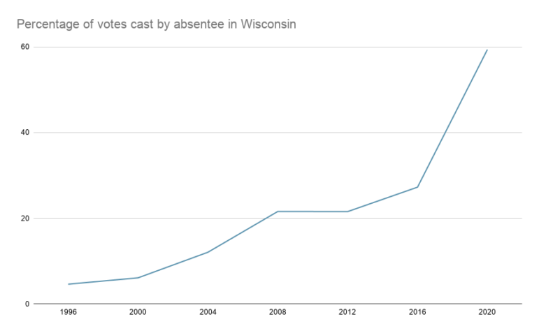 Wisconsinites increasingly prefer to cast their ballots early through in-person absentee voting or mail-in absentee voting. Source: Wisconsin Elections Commission. Nora Eckert / Wisconsin Watch