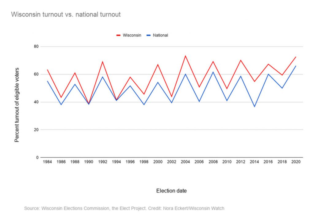 Wisconsin turnout vs. national turnout