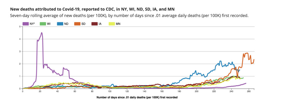 The Upper Midwest, which was spared the surge that hit New York in April and early May, began seeing an increase in COVID-19 infections this summer that escalated in the fall and winter. U.S. Centers for Disease Control and Prevention