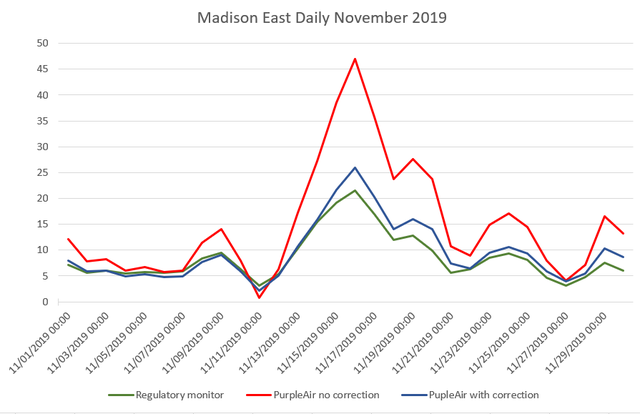 This graph shows the comparison of daily average data between PurpleAir, PurpleAir with correction factor and regulatory monitor at the Madison East DNR monitoring site. / Photo Credit: Wisconsin DNR