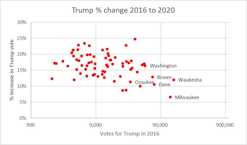 Trump % change 2016 to 2020