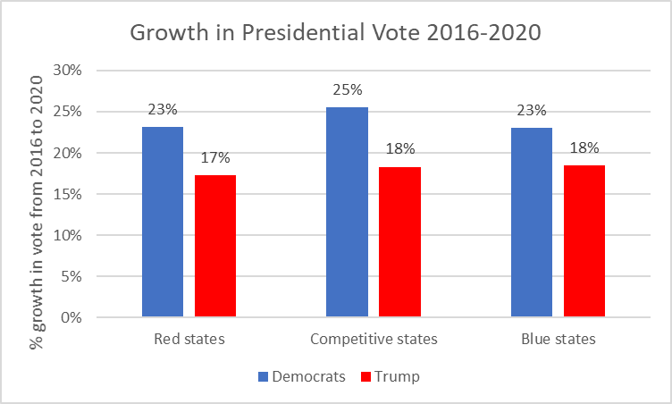 Growth in Presidential Vote 2016-2020