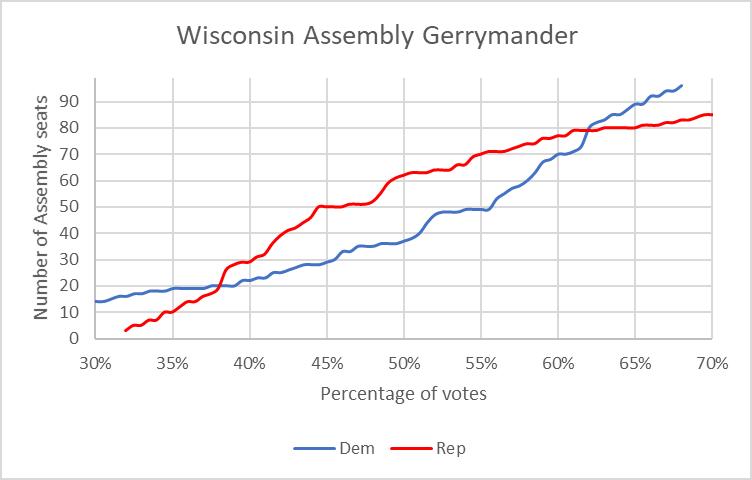 Wisconsin Assembly Gerrymander.