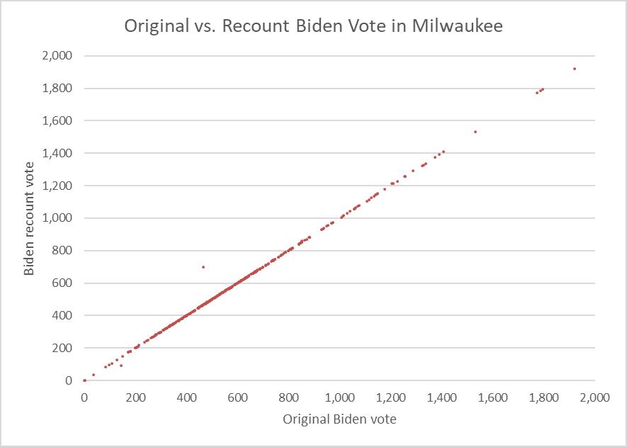 Original vs. Recount Biden Vote in Milwaukee