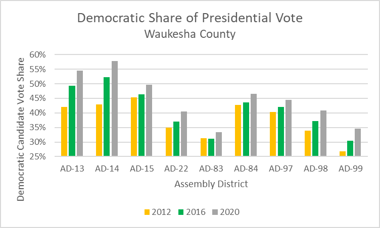 Democratic Share of Presidential Vote Waukesha County