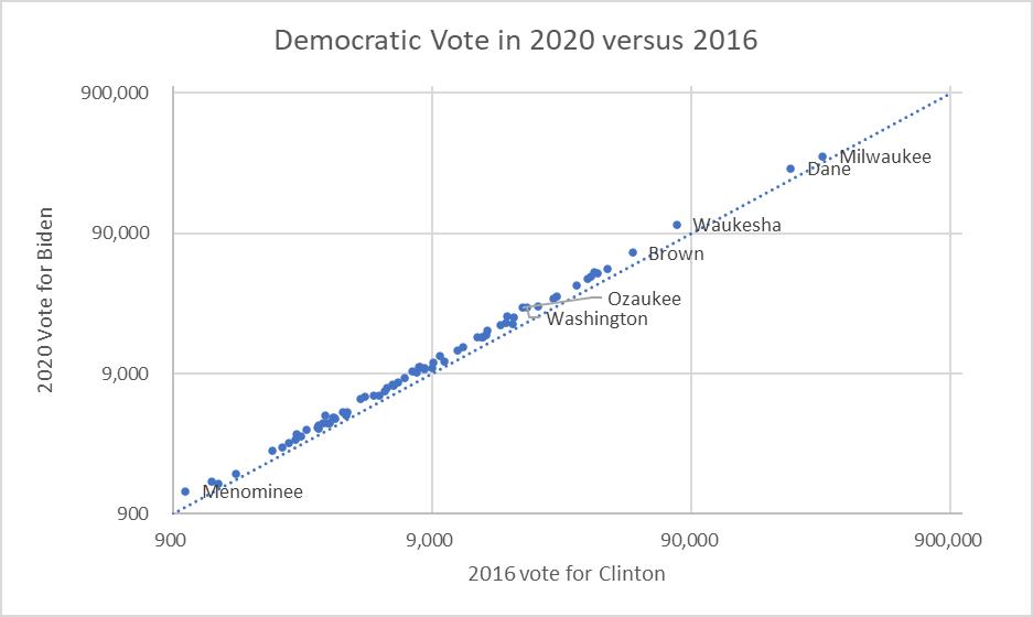 Democratic Vote in 202 versus 2016
