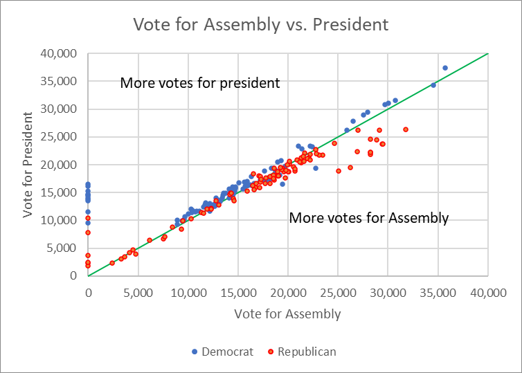 Vote for Assembly vs. President