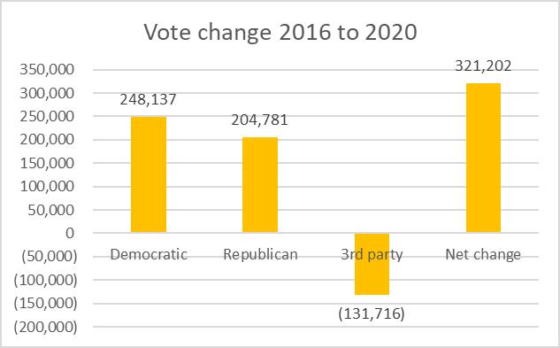 Vote change 2016 to 2020